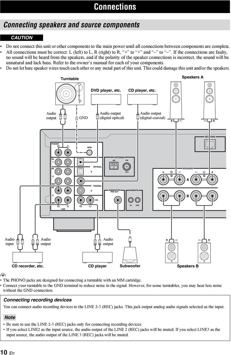 If the connections are fault, no sound will be heard from the speakers, and if the polarit of the speaker connections is incorrect, the sound will be unnatural and lack bass.