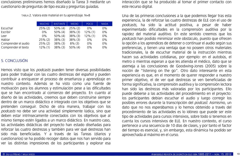 audio 25% (2) 38% (3) 8% (3) 0% 0% Comprender el texto 12% (1) 38% (3) 50% (4) 0% 0% 5.