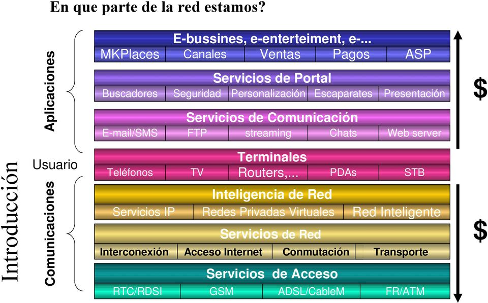E-mail/SMS FTP streaming Chats ASP Presentación Web server $ Usuario Terminales Routers,.