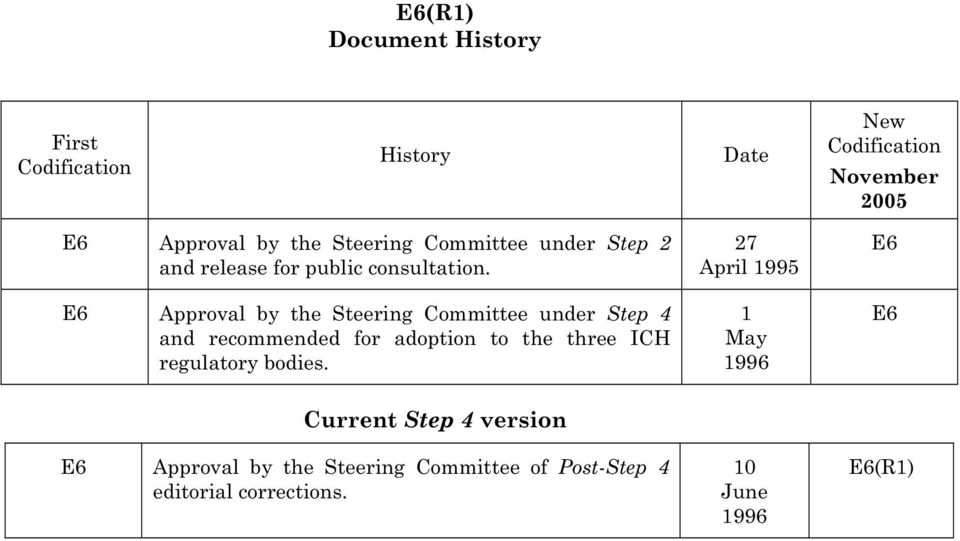 E6 Approval by the Steering Committee under Step 4 and recommended for adoption to the three ICH regulatory
