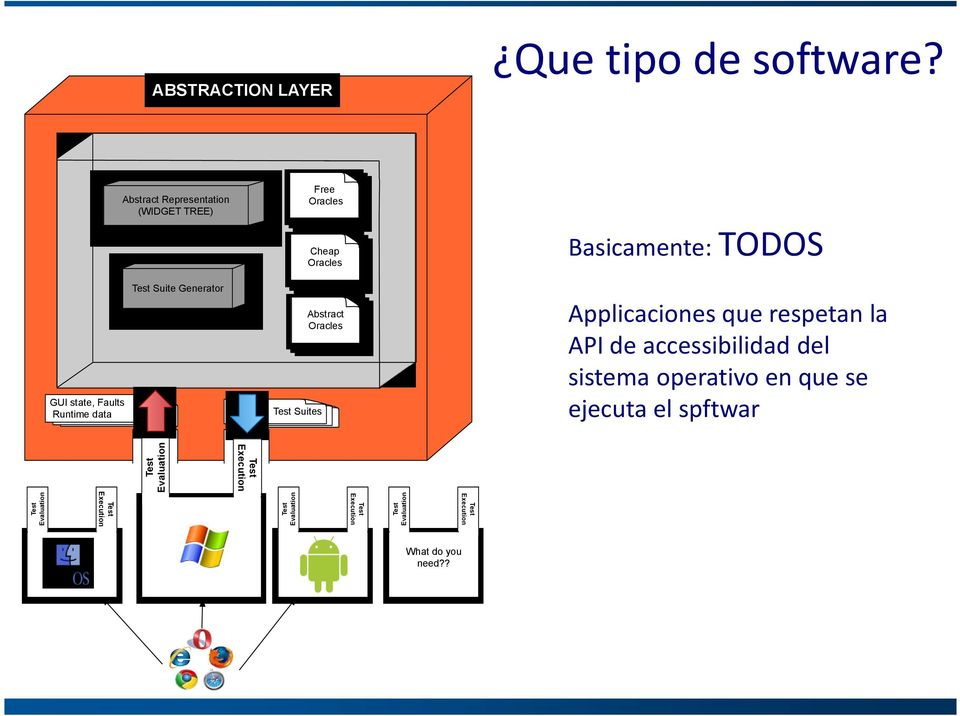 data Test Suite Generator Test Suites Abstract Oracles Applicaciones que respetan la API de accessibilidad del