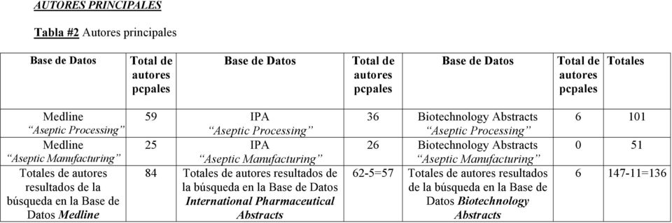 Aseptic Manufacturing 84 Totales de autores resultados de la búsqueda en la Base de Datos International Pharmaceutical Abstracts 36 Biotechnology Abstracts Aseptic