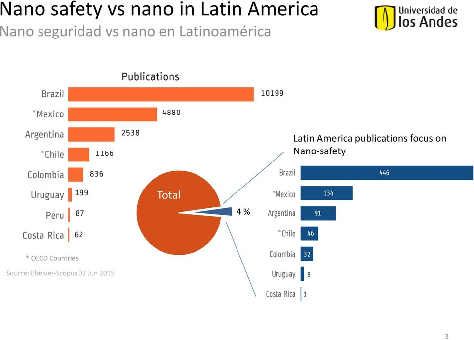 America publications focus on Nano-safety Total 4