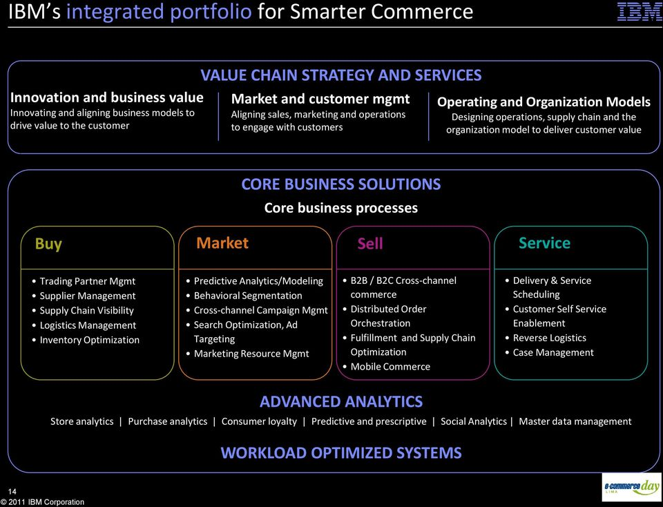 value CORE BUSINESS SOLUTIONS Core business processes Buy Market Sell Service Trading Partner Mgmt Supplier Management Supply Chain Visibility Logistics Management Inventory Optimization Predictive