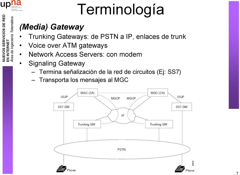 Network Access Servers: con modem Signaling Gateway Termina