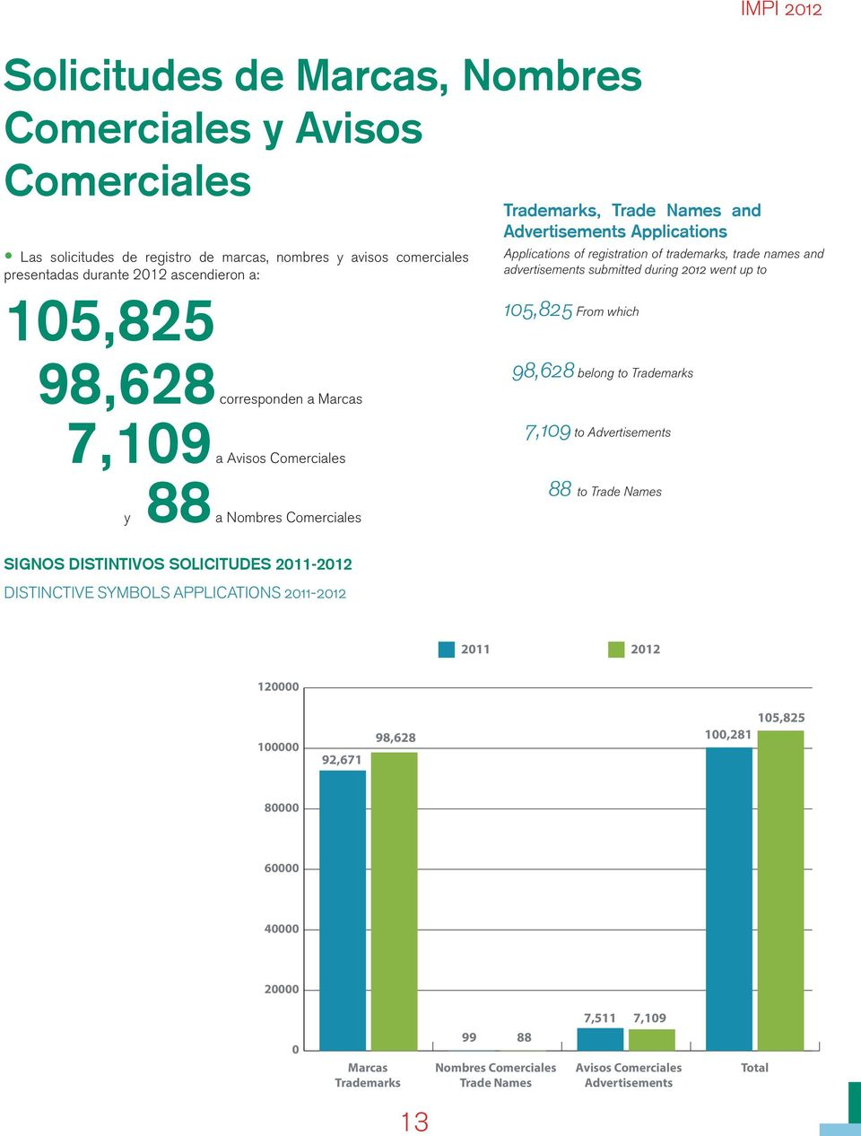 Avisos Comerciales a Nombres Comerciales 105,825 From which 98,628 belong to Trademarks 7,109 to Advertisements 88 to Trade Names SIGNOS DISTINTIVOS SOLICITUDES 2011-2012 DISTINCTIVE SYMBOLS