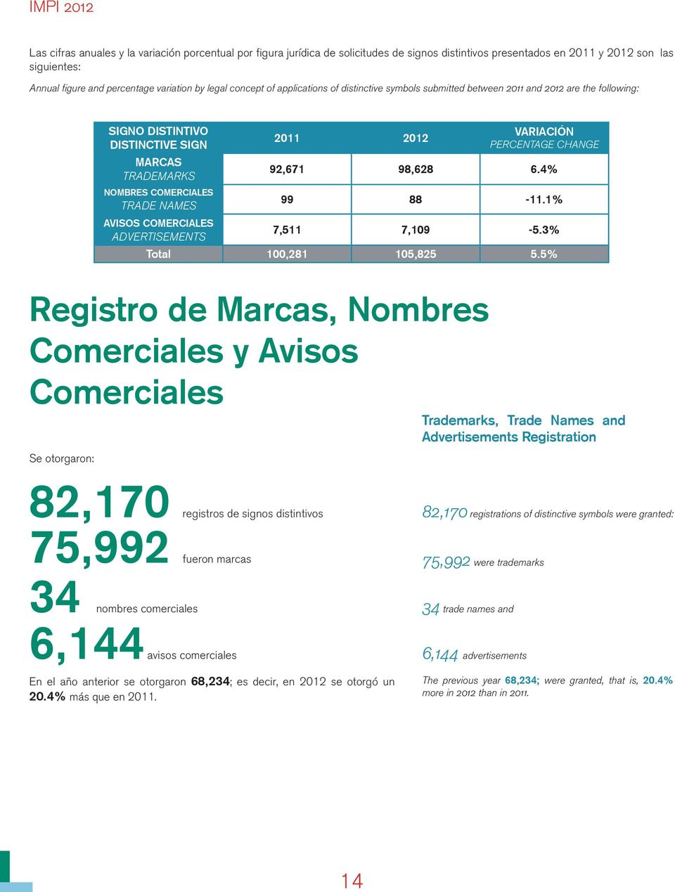COMERCIALES ADVERTISEMENTS 2011 2012 VARIACIÓN PERCENTAGE CHANGE 92,671 98,628 6.4% 99 88-11.1% 7,511 7,109-5.3% Total 100,281 105,825 5.