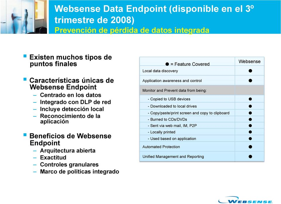 de políticas integrado Websense = Feature Covered Local data discovery Application awareness and control Monitor and Prevent data from being: - Copied to USB devices - Downloaded to local