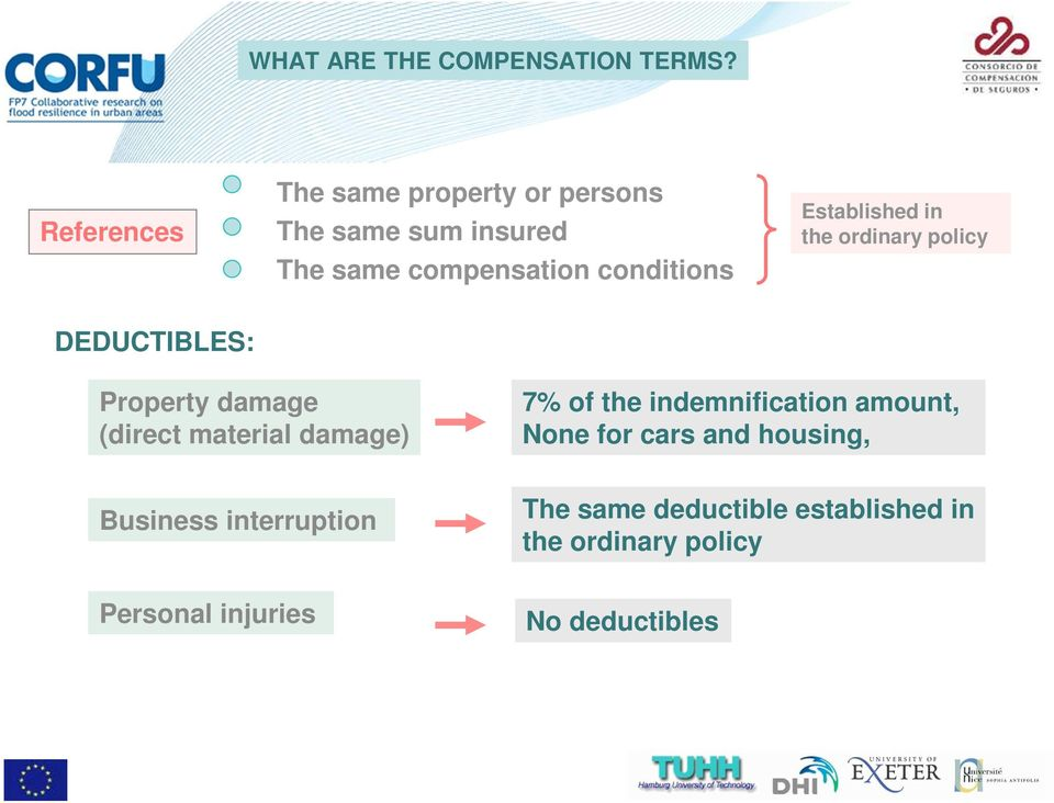 Established in the ordinary policy DEDUCTIBLES: Property damage (direct material damage) 7% of