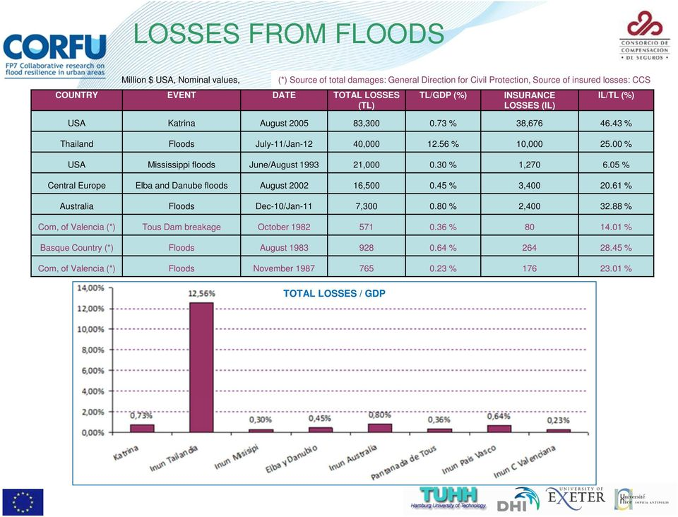 43 % Thailand Floods July-11/Jan-12 40,000 12.56 % 10,000 25.00 % USA Mississippi floods June/August 1993 21,000 0.30 % 1,270 6.05 % Central Europe Elba and Danube floods August 2002 16,500 0.