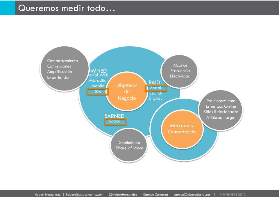 PAID Social Search Display Alcance Frecuencia Efectividad Mercado y Competencia