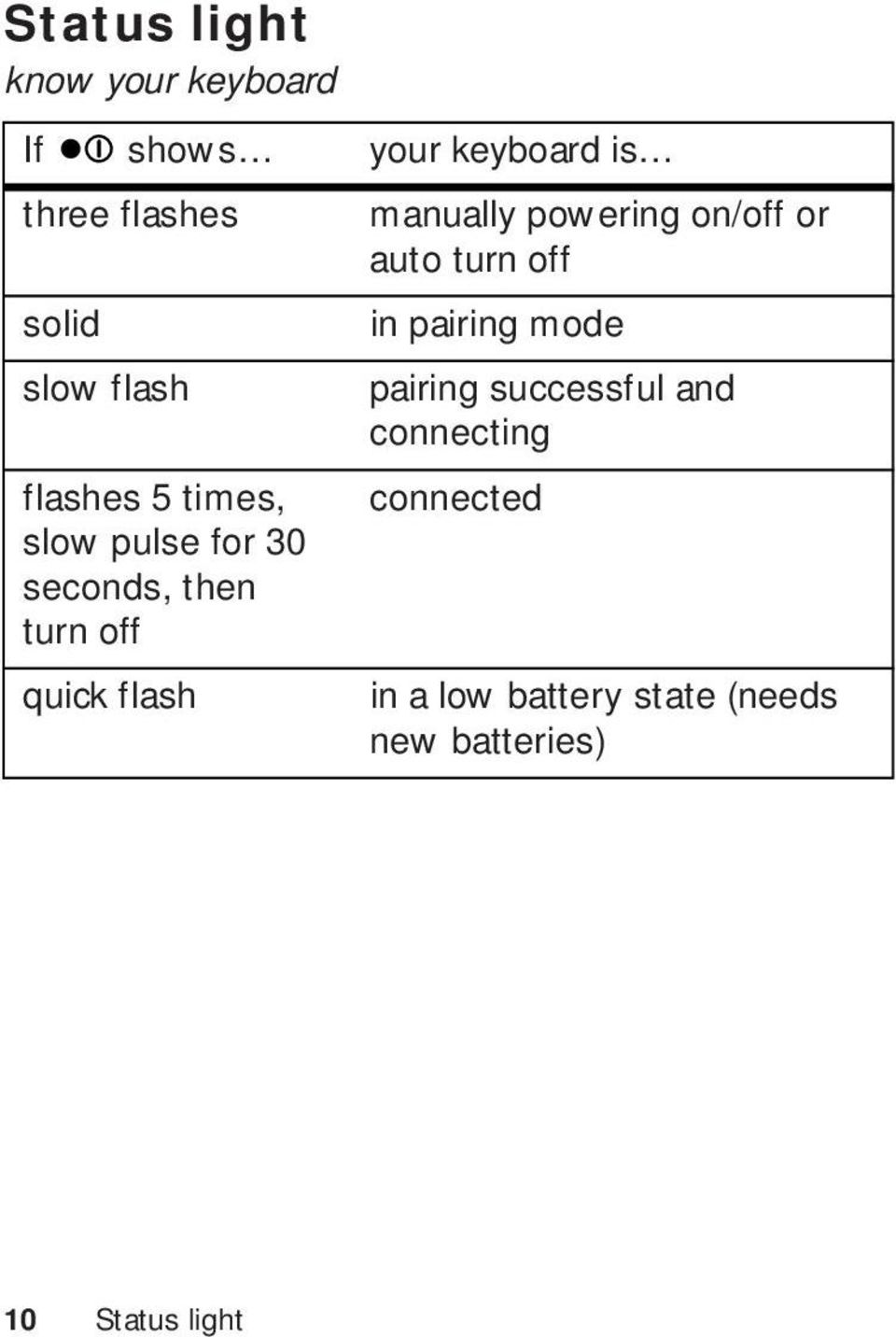 successful and connecting flashes 5 times, connected slow pulse for 30 seconds,