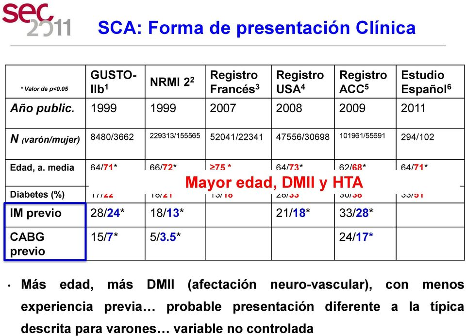 media 64/71* 66/72* 75 * 64/73* 62/68* 64/71* Mayor edad, DMII y HTA Diabetes (%) 17/22* 18/21* 13/18* 28/33* 30/38* 33/51* IM previo 28/24* 18/13* 21/18*