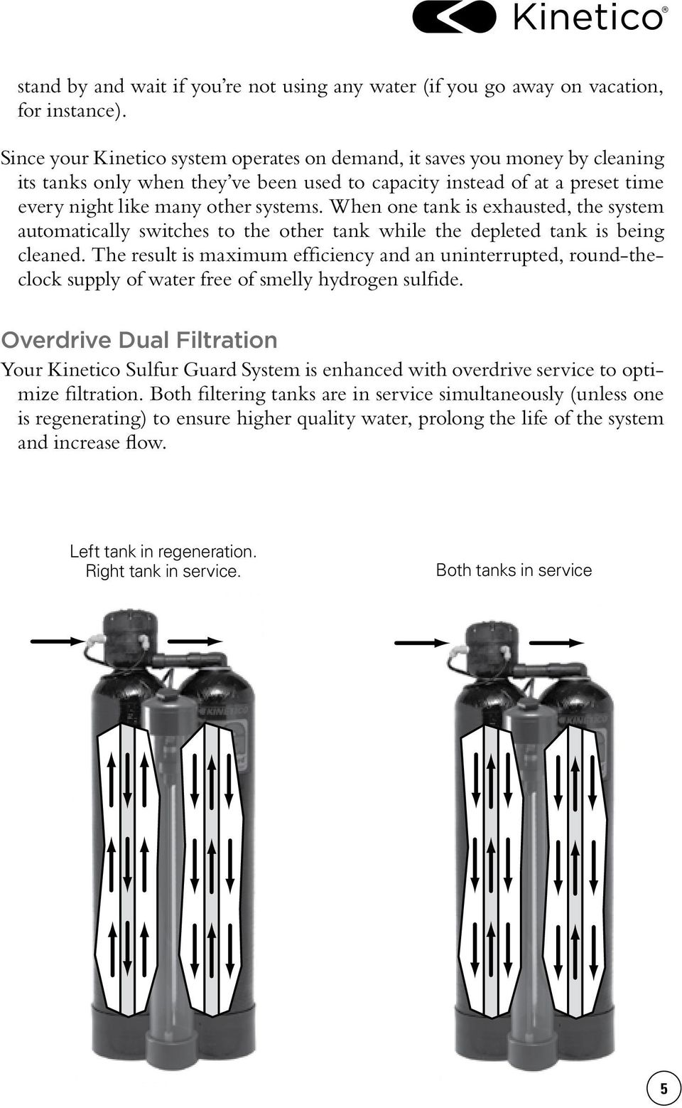 When one tank is exhausted, the system automatically switches to the other tank while the depleted tank is being cleaned.