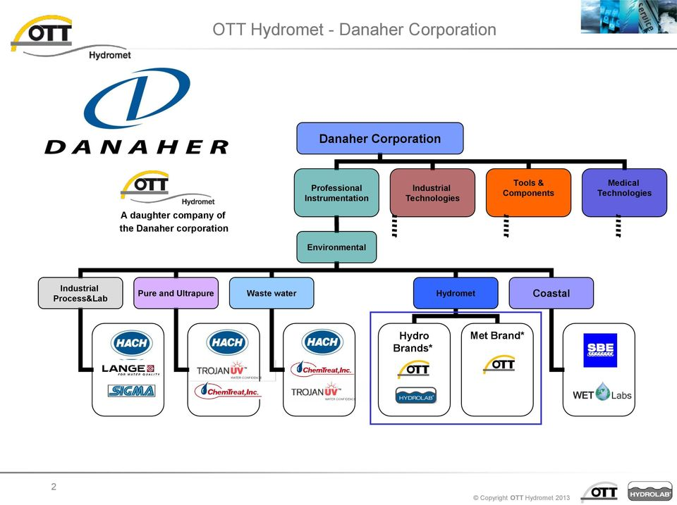 Technologies A daughter company of the Danaher corporation Environmental