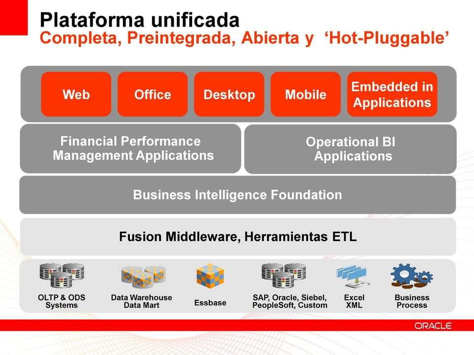 Applications Business Intelligence Foundation Fusion Middleware, Herramientas ETL OLTP & ODS