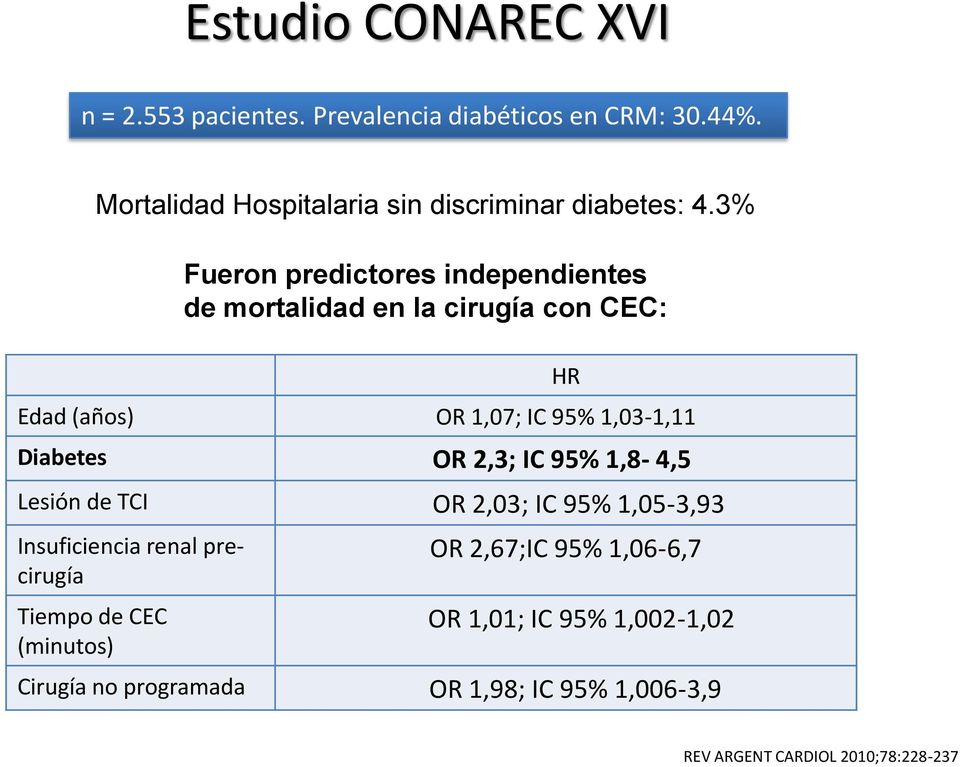 3% Edad (años) OR 1,07; IC 95% 1,03-1,11 Diabetes OR 2,3; IC 95% 1,8-4,5 Lesión de TCI OR 2,03; IC 95% 1,05-3,93 Insuficiencia