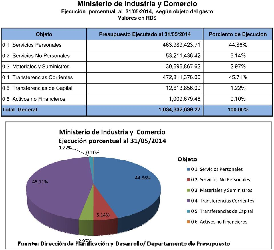 71% 0 5 Transferencias de Capital 12,613,856.00 1.22% 0 6 Activos no Financieros 1,009,679.46 0.10% Total General 1,034,332,639.27 100.