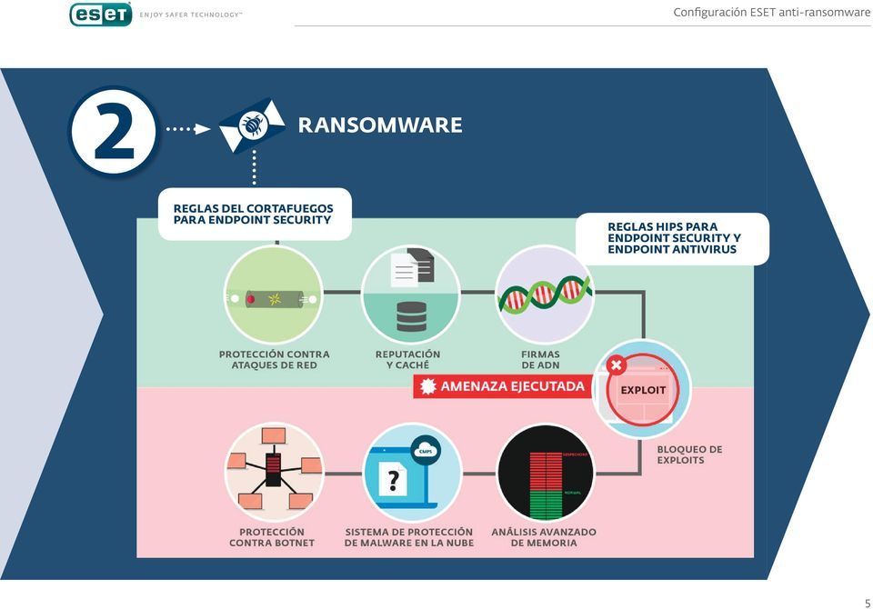 PROTECTION REPUTATION & CACHE DNA signature HIPS Execution Ransomware