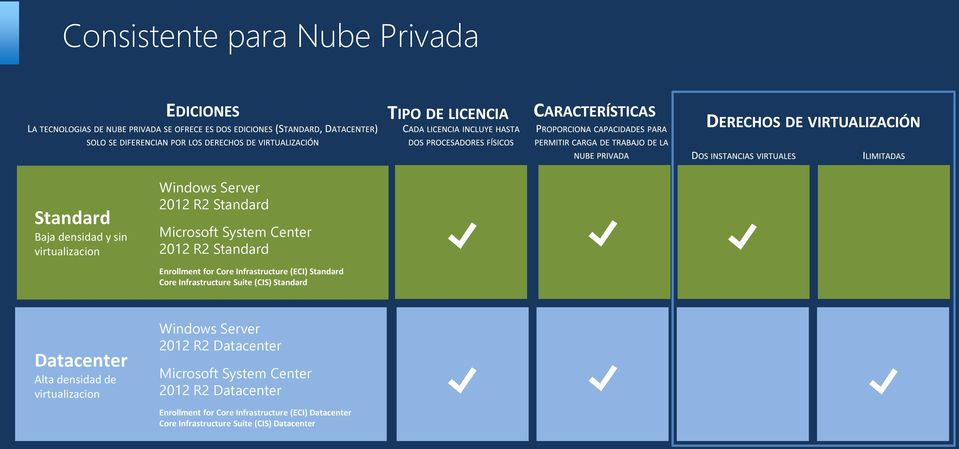 Suite (CIS) Standard Datacenter Alta densidad de virtualizacion Windows Server 2012 R2 Datacenter Microsoft
