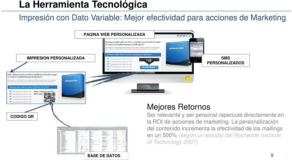 personal repercute directamente en la ROI de acciones de marketing.