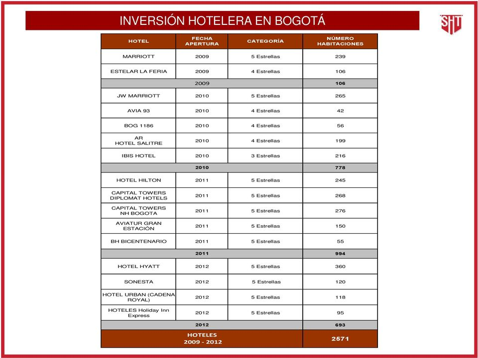 Estrellas 245 CAPITAL TOWERS DIPLOMAT HOTELS CAPITAL TOWERS NH BOGOTA AVIATUR GRAN ESTACIÓN 2011 5 Estrellas 268 2011 5 Estrellas 276 2011 5 Estrellas 150 BH BICENTENARIO 2011