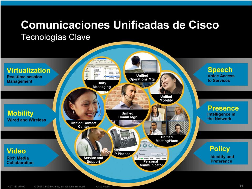 Center Unified Comm Mgr Unified Mobility Presence Intelligence in the Network Video Rich Media Collaboration