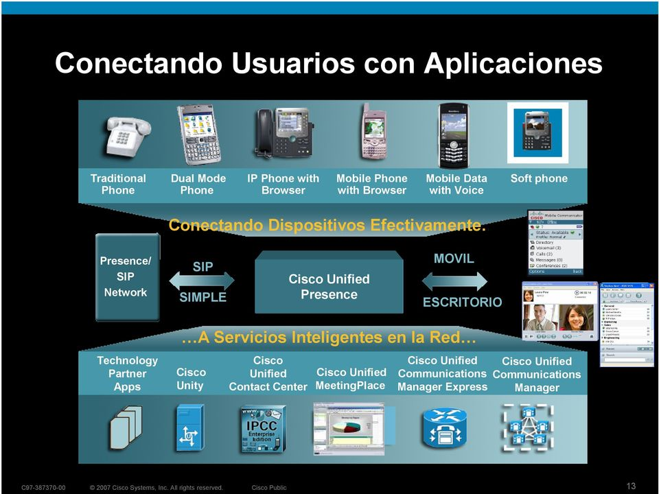 Presence MOVIL ESCRITORIO Technology Partner Apps A Servicios Inteligentes en la Red Cisco Unity Cisco Unified Contact
