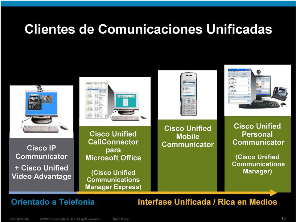 Express) Orientado a Telefonía Cisco Unified Mobile Communicator Cisco Unified Personal