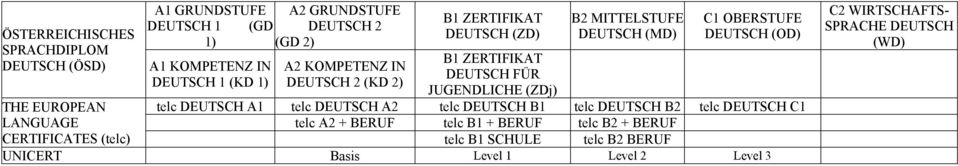 1) DEUTSCH 2 (KD 2) JUGENDLICHE (ZDj) telc DEUTSCH A1 telc DEUTSCH A2 telc DEUTSCH B1 telc DEUTSCH B2 telc DEUTSCH C1 telc A2 +