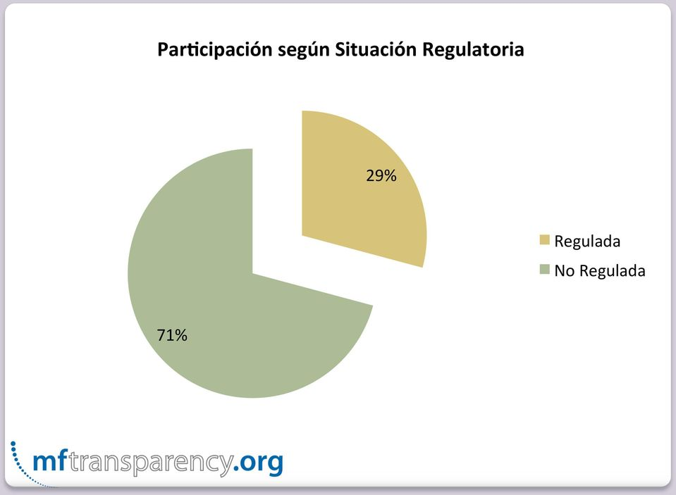 Regulatoria 29%
