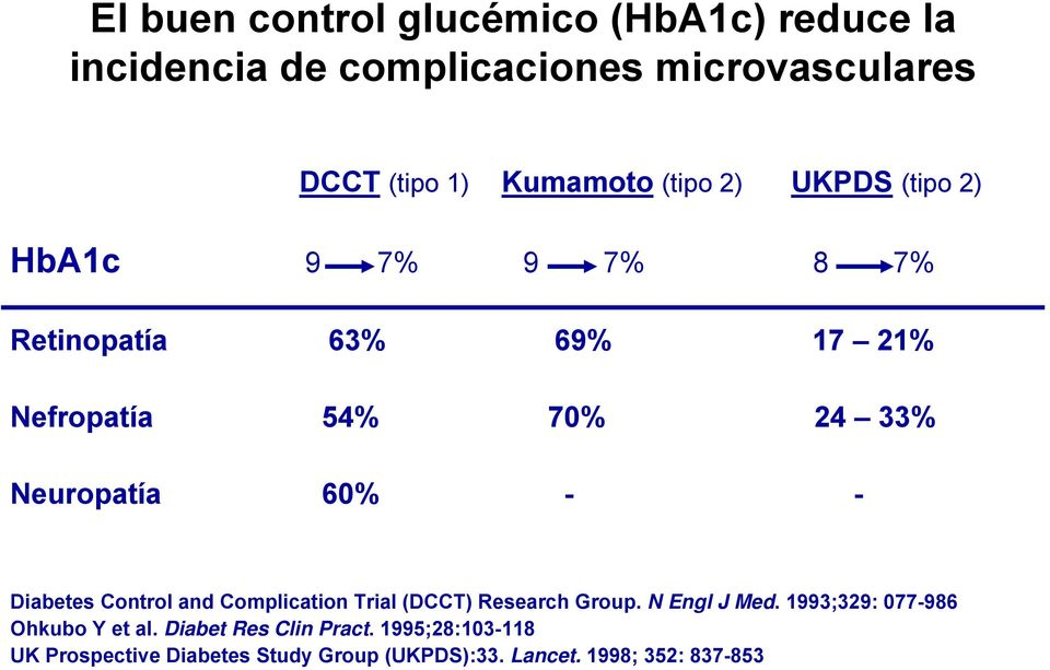 - - Diabetes Control and Complication Trial (DCCT) Research Group. N Engl J Med. 1993;329: 077-986 Ohkubo Y et al.