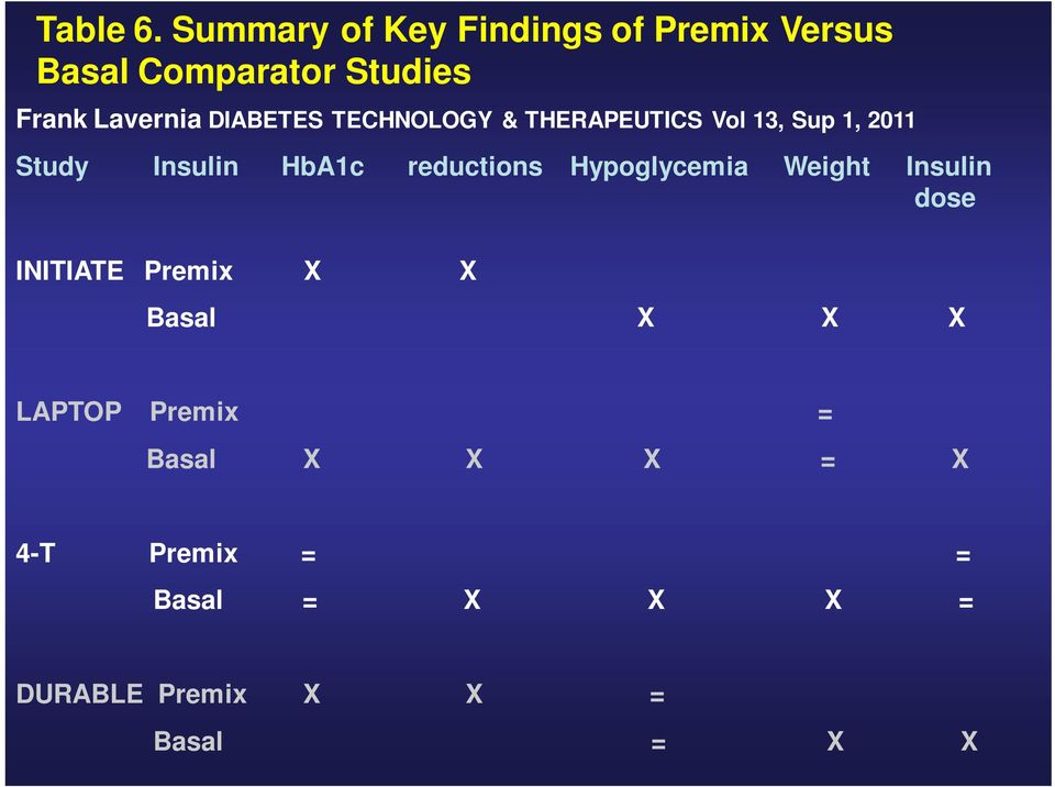 DIABETES TECHNOLOGY & THERAPEUTICS Vol 13, Sup 1, 2011 Study Insulin HbA1c