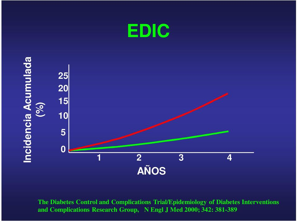 Trial/Epidemiology of Diabetes Interventions and