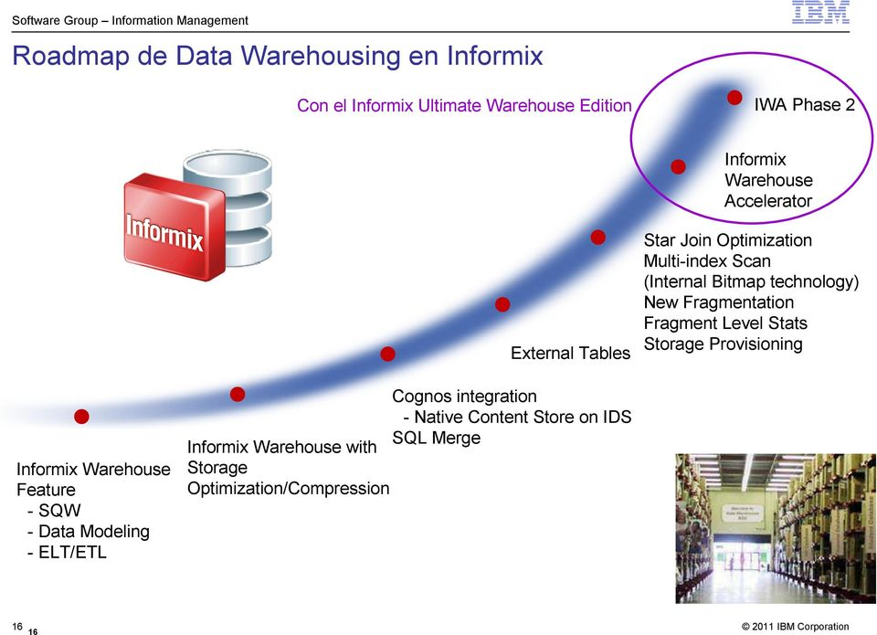 Fragmentation Fragment Level Stats Storage Provisioning Informix Warehouse Feature - SQW - Data Modeling -