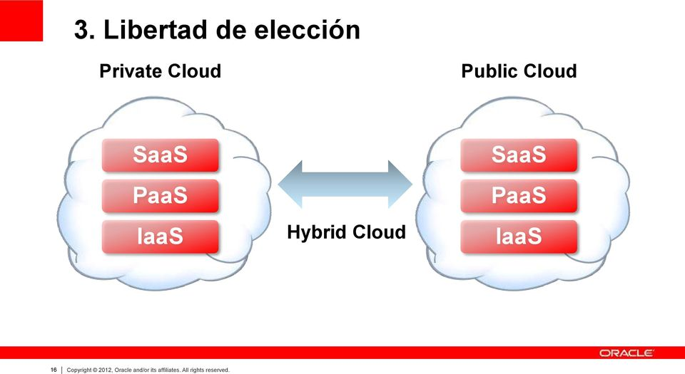 SaaS PaaS IaaS 16 Copyright 2012, Oracle