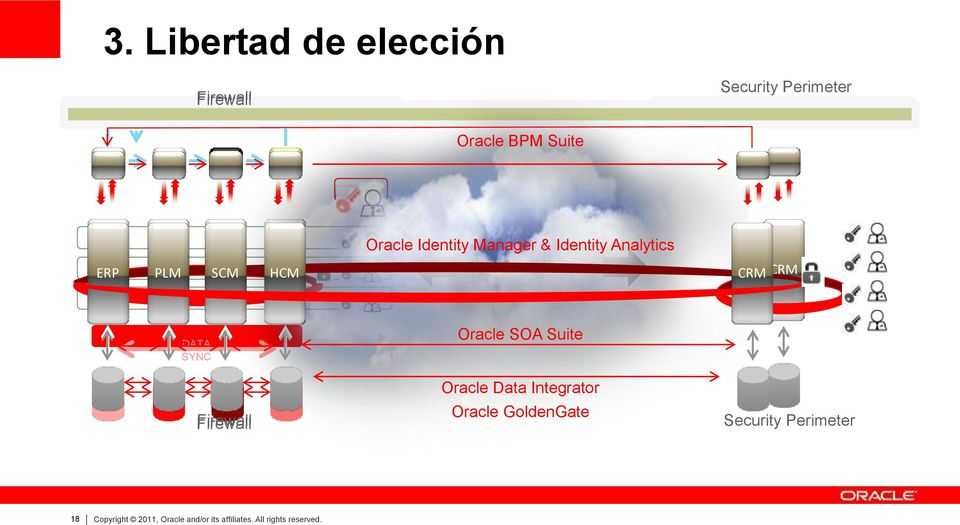 Firewall Oracle SOA Suite Oracle Data Integrator Oracle GoldenGate Security