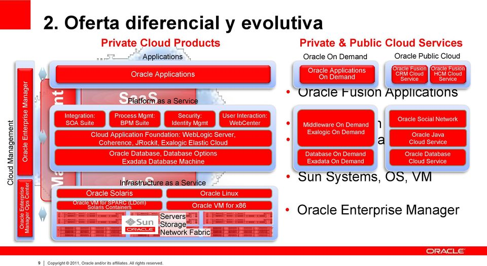 Exalogic Elastic Cloud Oracle Database, Database Options Exadata Database Machine IaaS Infrastructure as a Service Oracle Solaris Oracle Linux Oracle VM for SPARC (LDom) Solaris Containers