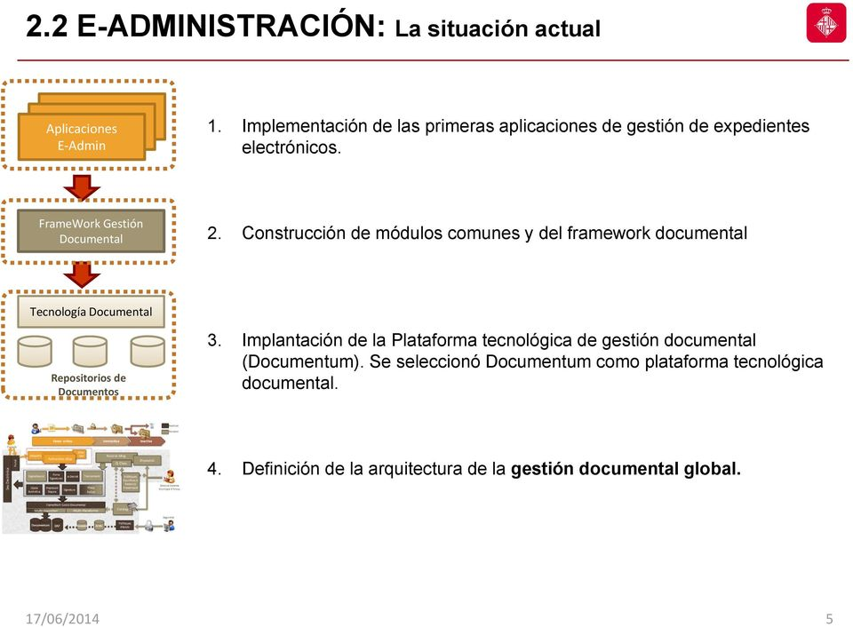 Construcción de módulos comunes y del framework documental Tecnología Documental Repositorios de Documentos 3.