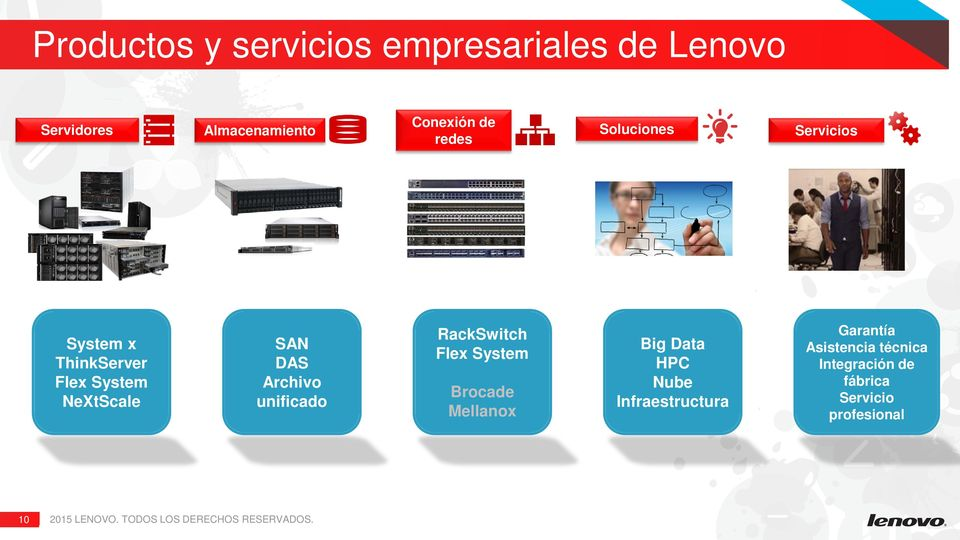 Archivo unificado RackSwitch Flex System Brocade Mellanox Big Data HPC Nube