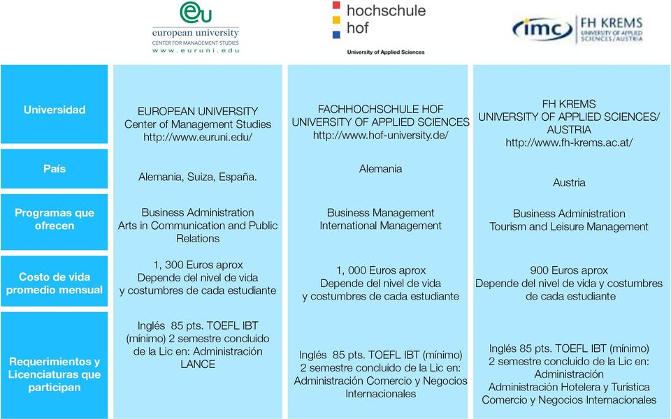 "Alemania Austria Programas que ofrecen Business Administration "" Arts in Communication and Public Relations Business Management"" International Management Business Administration"" Tourism and Leisure"