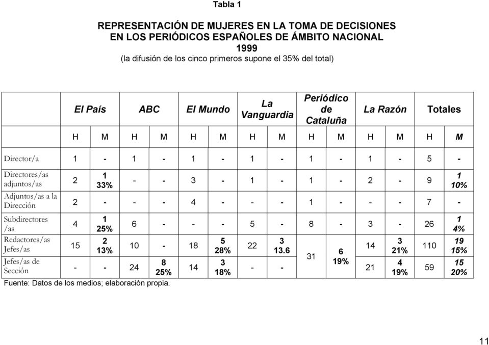 adjuntos/as 2 1 33% - - 3-1 - 1-2 - 9 Adjuntos/as a la Dirección 2 - - - 4 - - - 1 - - - 7 - Subdirectores /as 4 Redactores/as Jefes/as 15 1 25% 2 13% 6 - - - 5-8 -