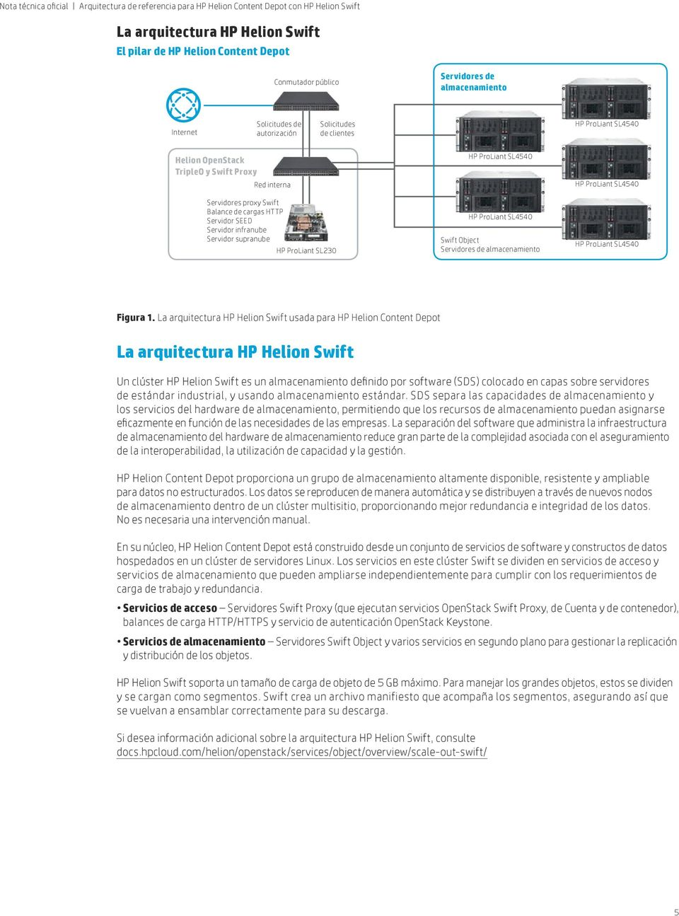 SL4540 Swift Object Servidores de almacenamiento HP ProLiant SL4540 HP ProLiant SL4540 Figura 1.