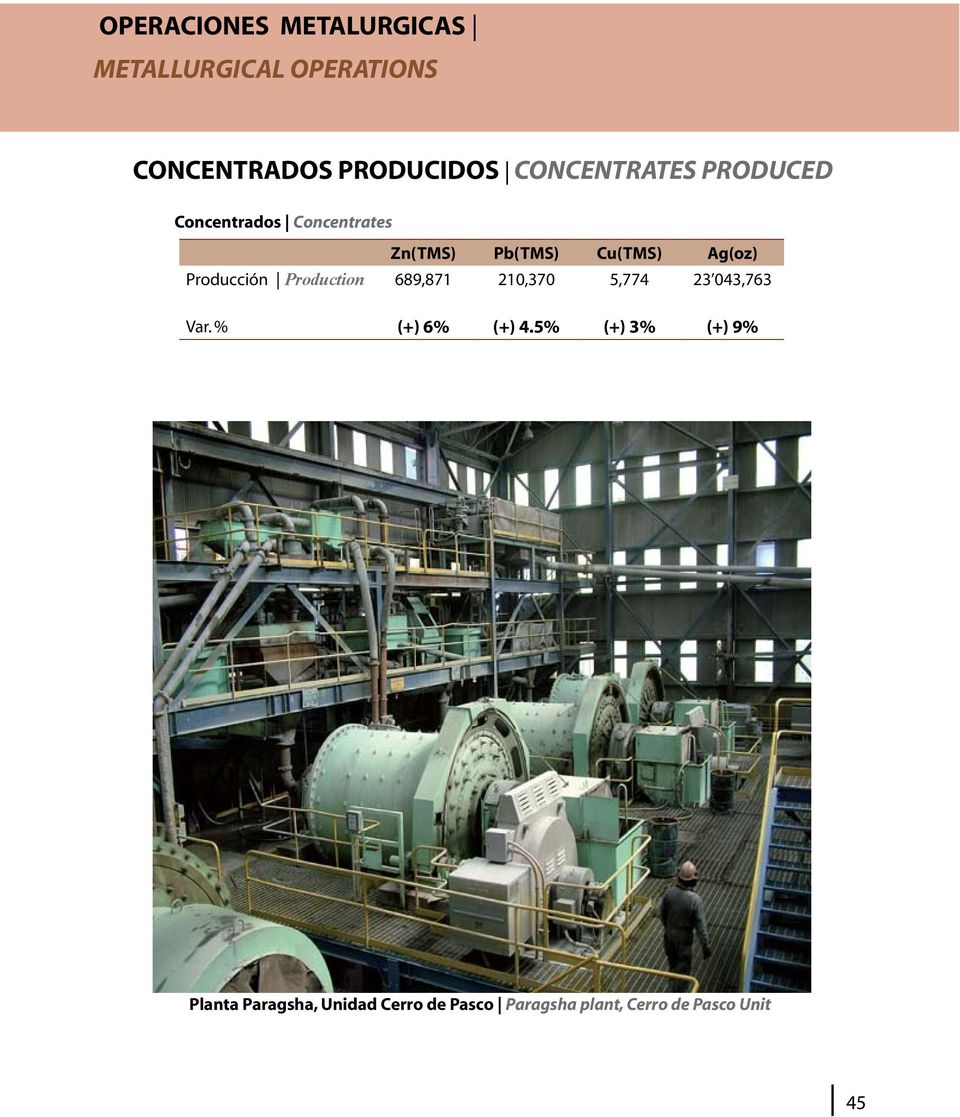 Producción Production 689,871 210,370 5,774 23 043,763 Var. % (+) 6% (+) 4.