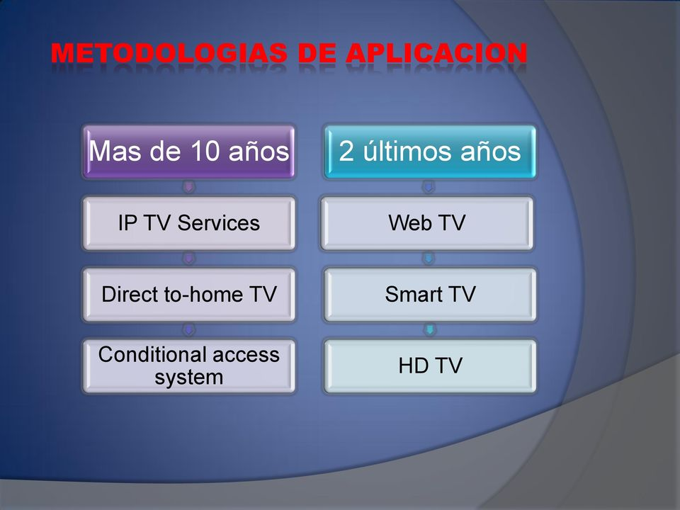 Services Web TV Direct to-home TV