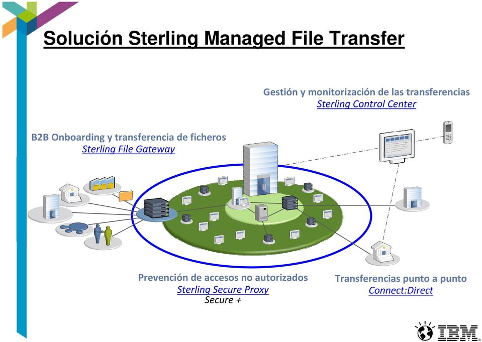 de ficheros Sterling File Gateway Prevención de accesos no autorizados