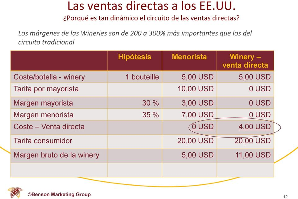 directa Coste/botella - winery 1 bouteille 5,00 USD 5,00 USD Tarifa por mayorista 10,00 USD 0 USD Margen mayorista 30 % 3,00 USD