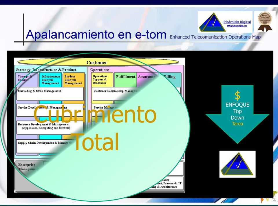 Operations Map Cubrimiento