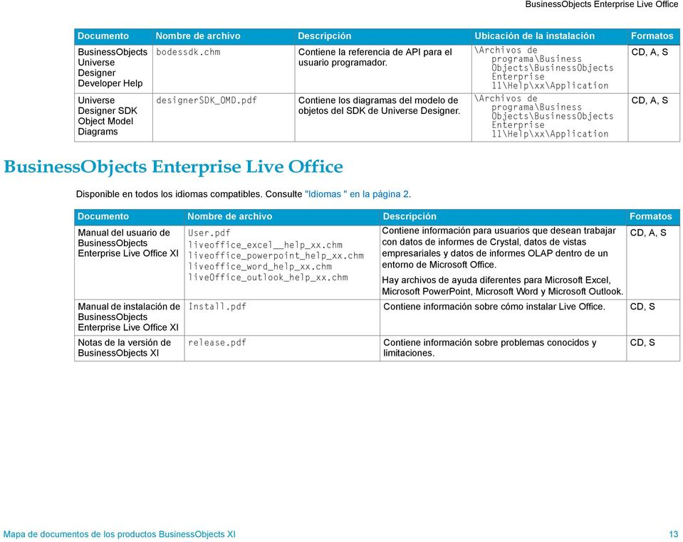 Live Office Documento Nombre de archivo Descripción Formatos Manual del usuario de Live Office XI Manual de instalación de Live Office XI Notas de la versión de XI User.pdf liveoffice_excel help_xx.