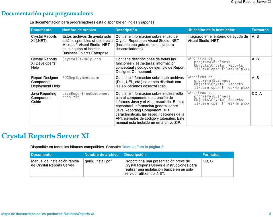 NET) Crystal Reports XI Developer s Help Report Designer Component Deployment Help Java Reporting Component Guide Estos archivos de ayuda sólo están disponibles si se detecta Microsoft Visual tudio.